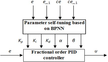 BP neural network-based controller structure