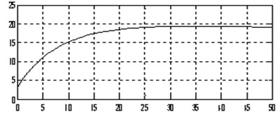 The output curve of the optimized fractional order PID controller