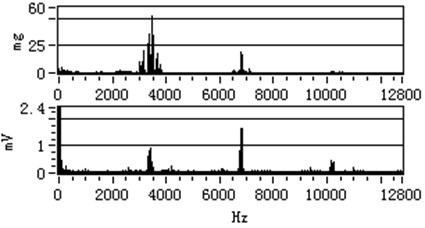The vibration spectrum and stator current spectrum with 600 r/min