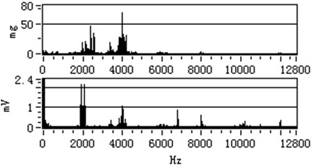 The vibration spectrum and stator current spectrum with 900 r/min