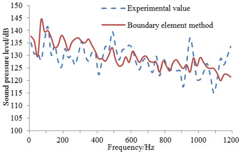 Comparison of sound pressure level between simulation and experiment