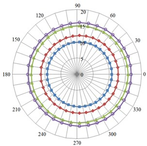 Noise directivity distribution of monitor points under different impeller outlet width