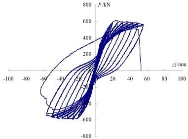 Top lateral force-displacement hysteresis curves of specimens