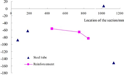 Longitudinal strain distributions of steel tubes and vertical reinforcements  the root section of STHW-2