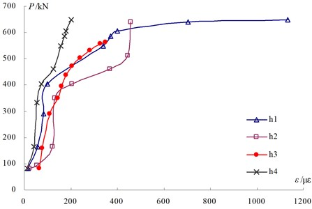 Lateral force-circumferential strain distribution of steel tubes of STHW-2