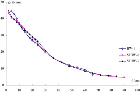 Stiffness degradation curves