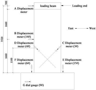 Arrangement of displacement meters