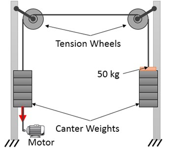 Overview of how the tension wheel test is conducted
