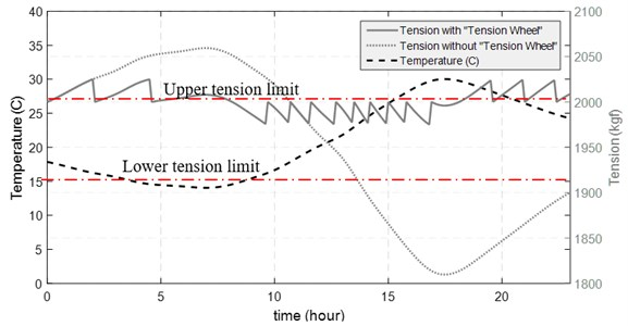 Variations of tension force during the circadian rhythm of temperature  in the presence or absence of traction wheels