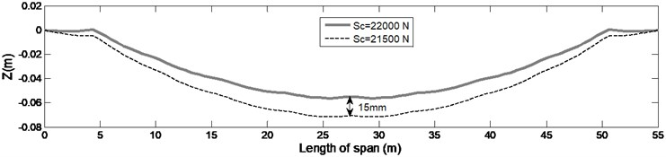 The static deflection charts obtained in high  and low tension limits applied by standard tension wheel