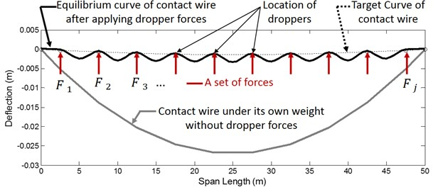 Problem definition. gray line: Contact wire influenced by its own weight, dotted line: Target curve for the contact wire, solid black line: Contact wire after applying appropriate set of forces at dropper location points, Red Arrows: Calculated dropper forces