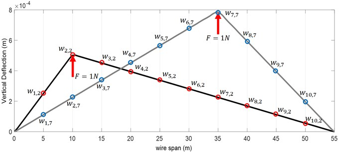 Definition of elements of stiffness matrix in the overhead system (in two different loading points)