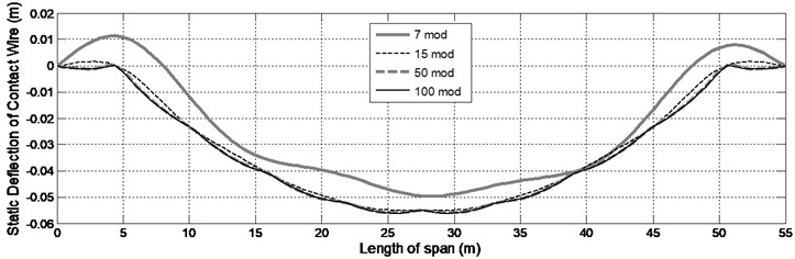 The effect of increasing the number of mode shapes on increased accuracy  of calculation for static shape of contact wire