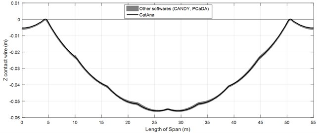 Comparison between the results of analytical code and FEM software programs:  a) when the steady arm is rigid, b) when the steady arm is flexible