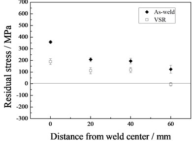 Residual stress in the tube end with and without VSR
