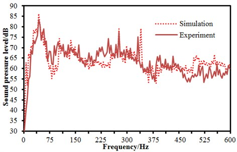 Comparison of noises between experiment and simulation