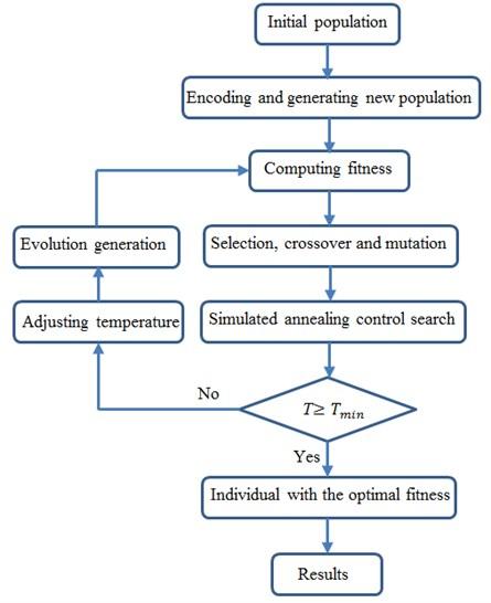 Flow diagram of the improved genetic algorithm