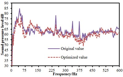 Comparisons of spectrum noises before and after optimization