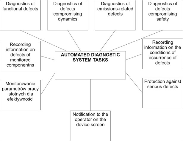 Scope of tasks of the Mechatronic Diagnostic System [9]