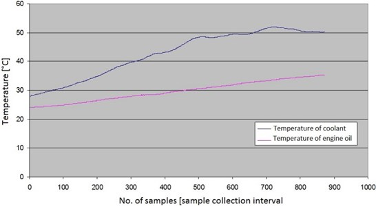 Changes in temperature of coolant and engine oil over time
