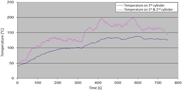 Changes in temperature of exhaust manifold with damaged injector cup on the 1st cylinder