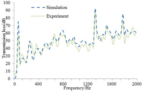 Comparison of transmission loss between experiment and simulation