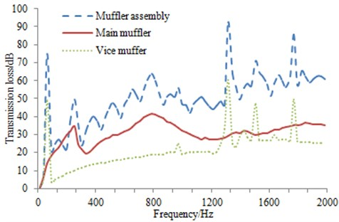 Transmission loss of main and vice mufflers and the muffler assembly