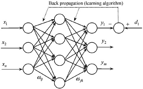 Three-layer neural network structure