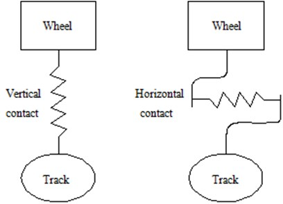 Vertical and horizontal contact models between wheels and track