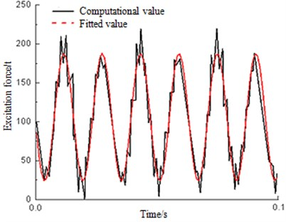 Calculation value and fitting value of excitation force