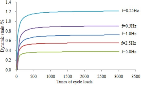 Stress-cycles relationship of different frequency under 50 kPa