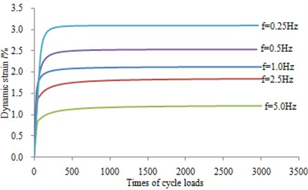 Stress-cycles relationship of different frequency under 200 kPa