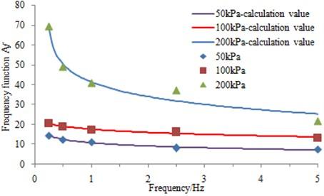 Parameter Af – frequencies relationship under different pressure