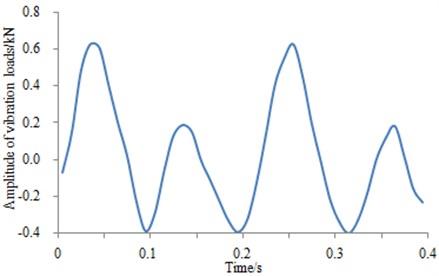 Load vibration waveform added into finite element model