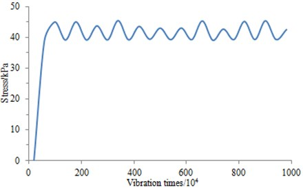 Relationship curve between stress and vibration times for the ground-borne