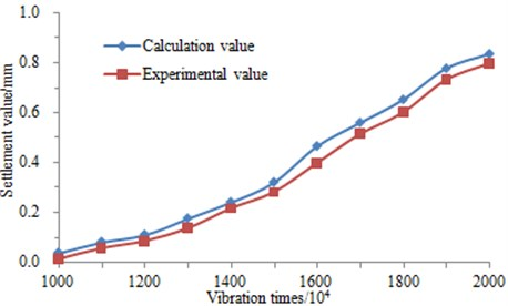 Settlement-vibration times curves of the ground-borne