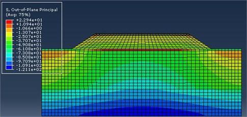 Results of finite element simulation  for the ground-borne after reinforcement