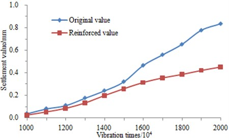 Settlement value of ground-borne before and after reinforcement