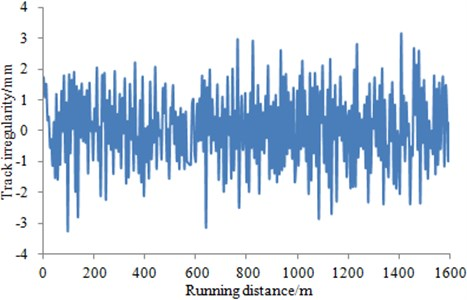 Spectrum of track irregularity of two wheel-sets