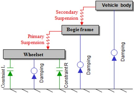 Connection diagram  of the vehicle body structure