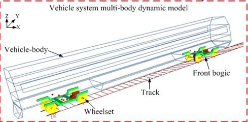 Rigid multi-body dynamic model of the coach