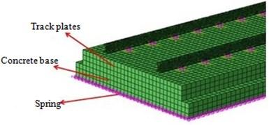 Model of ballast-less track