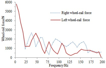Wheel-rail interaction force of a wheel set in the vertical direction