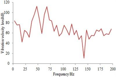 Vibration velocity on the vehicle body floor