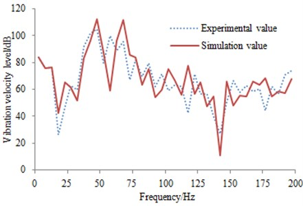 Comparison of vibration velocity levels between experiment and simulation