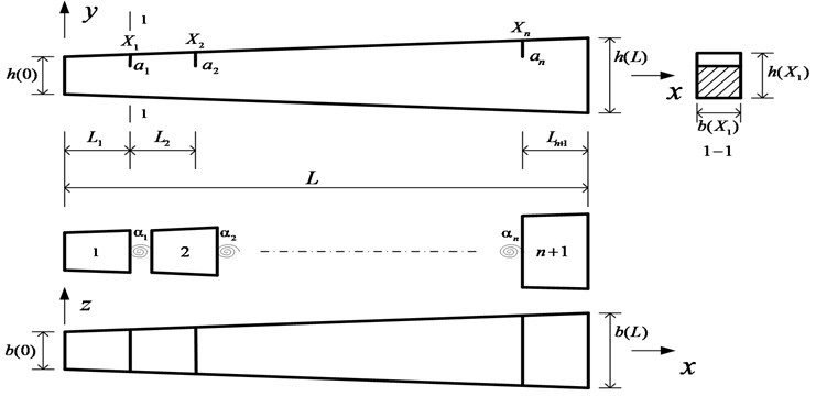 Model of the beam with multiple cracks