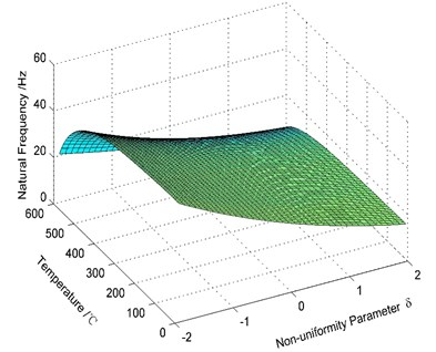 Variation of the natural frequency of the cracked beam with different temperatures and non-uniformity parameters (Mode 1)