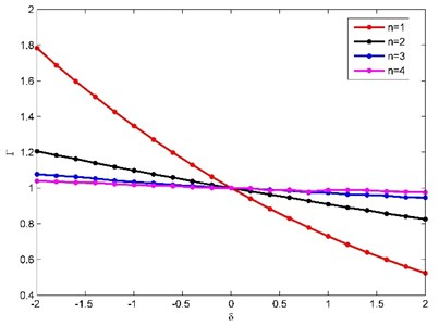 Variation of natural frequencies of the beam with different non-uniformity parameters