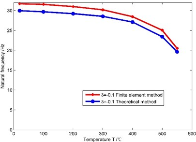 Natural frequencies of the beam obtained by the theoretical method and the finite element method
