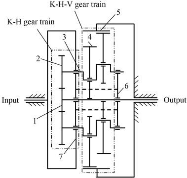 Schematic of RV reducer: 1 – sun gear, 2 – planet, 3 – crankshaft,  4 – cycloid wheel, 5 – needle wheel, 6 – carrier, 7 – output wheel